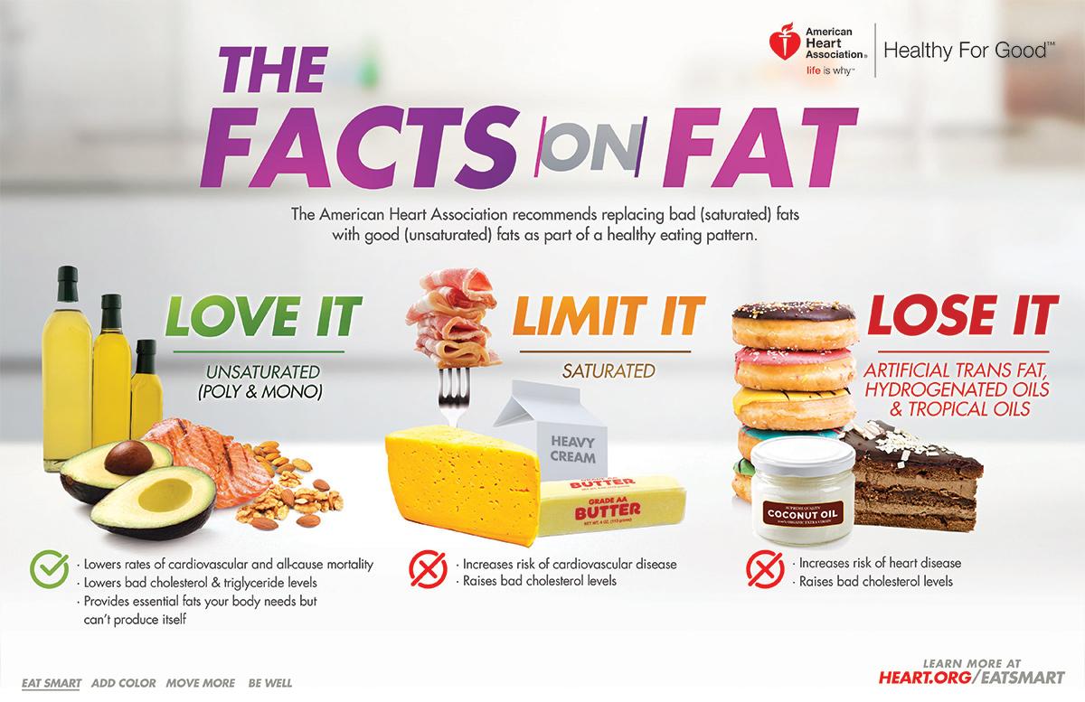 kiểm soát cholesterol trong máu